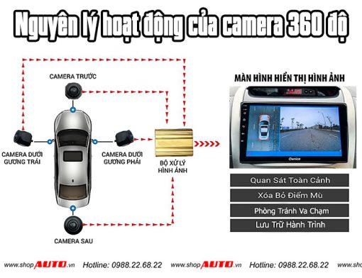 Nguyên lý của Camera 360 ô tô